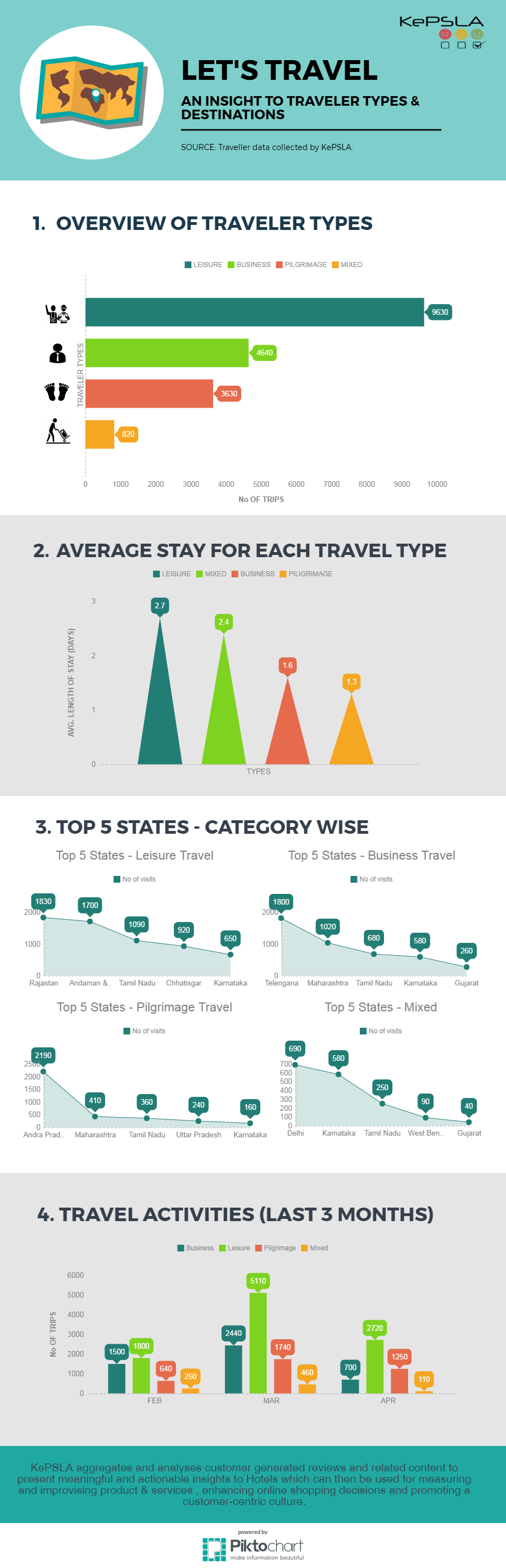 Lets-Travel-infographic-plaza