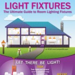Light-Fixtures-The-Ultimate-Guide-to-Room-Lighting-Fixtures-infographic-plaza