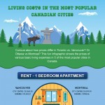 Living-Costs-in-Canada-infographic-plaza