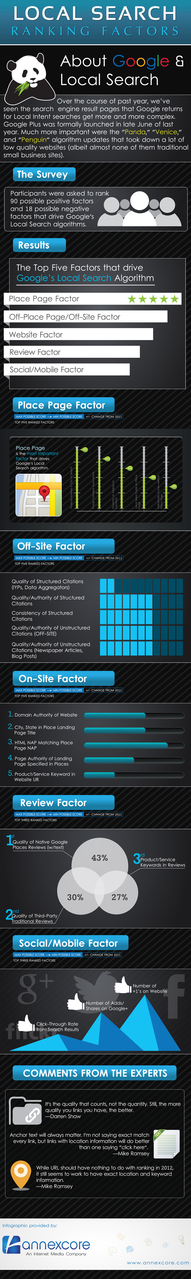 Local-Search-Ranking-Infographic-AnnexCore-infographic-plaza