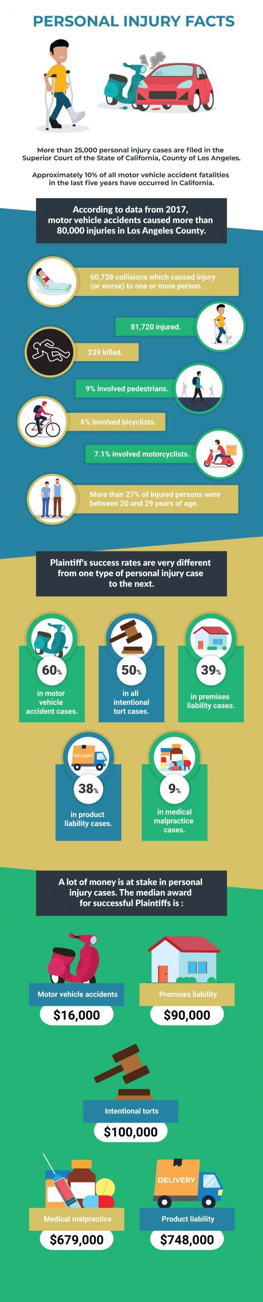 Los-Angeles-Personal-Injury-Facts-2020-infographic-plaza