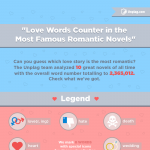 Love-Words-Counter-In-the-Most-Famous-Romantic-Novels-infographic-plaza