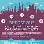 Malaysia_Budget_2017_Infographic-plaza