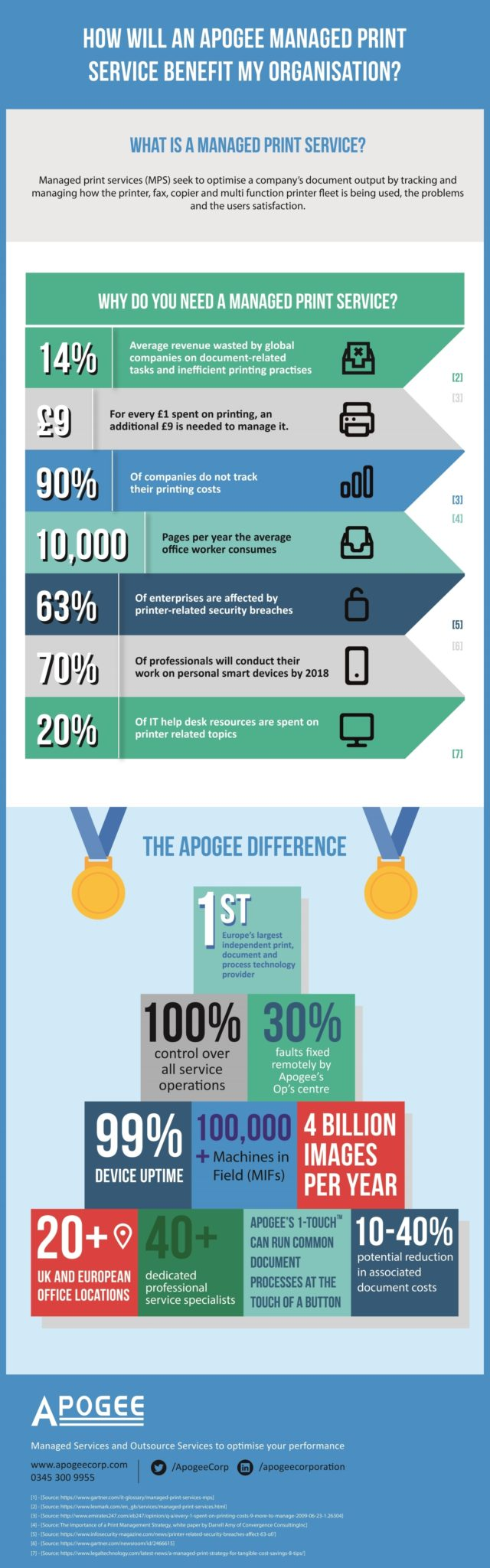Managed-Print-Services-Benefits-Apogee-infographic-plaza