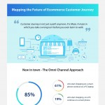 Mapping-The-Future-Of-Ecommerce-Customer-Journey-infographic-plaza