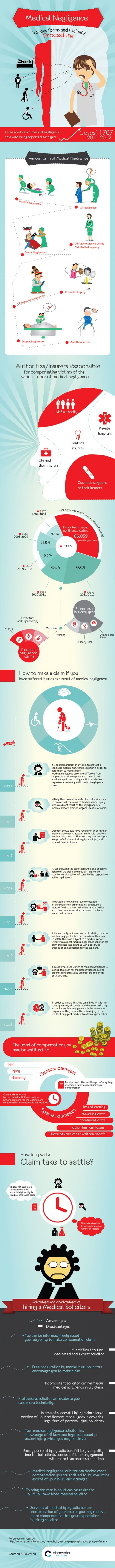Medical-Negligence-infographic