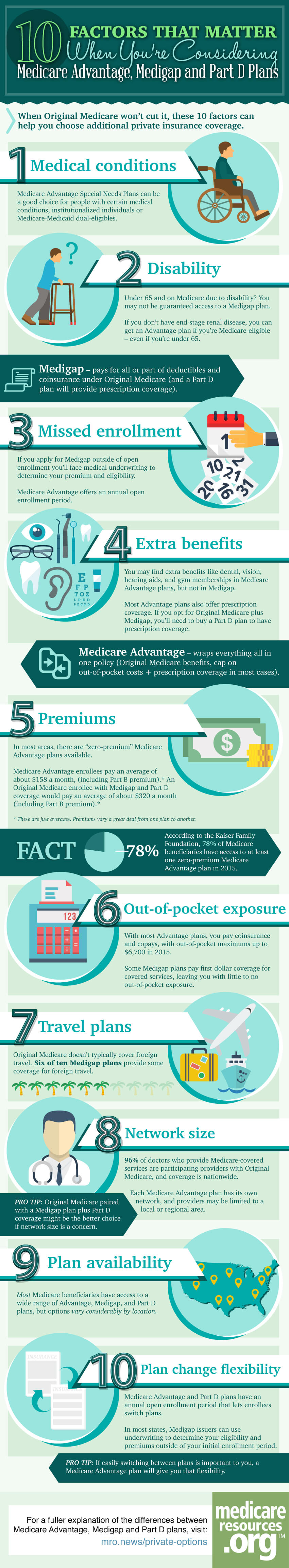 Medicare-private-plans-infographic