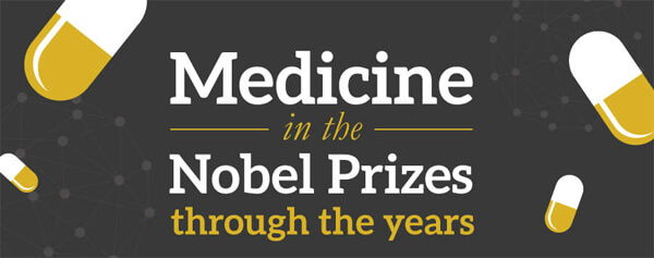 Medicine_in_the_Nobel_Prizes_through_the_years-infographic-plaza-thumb