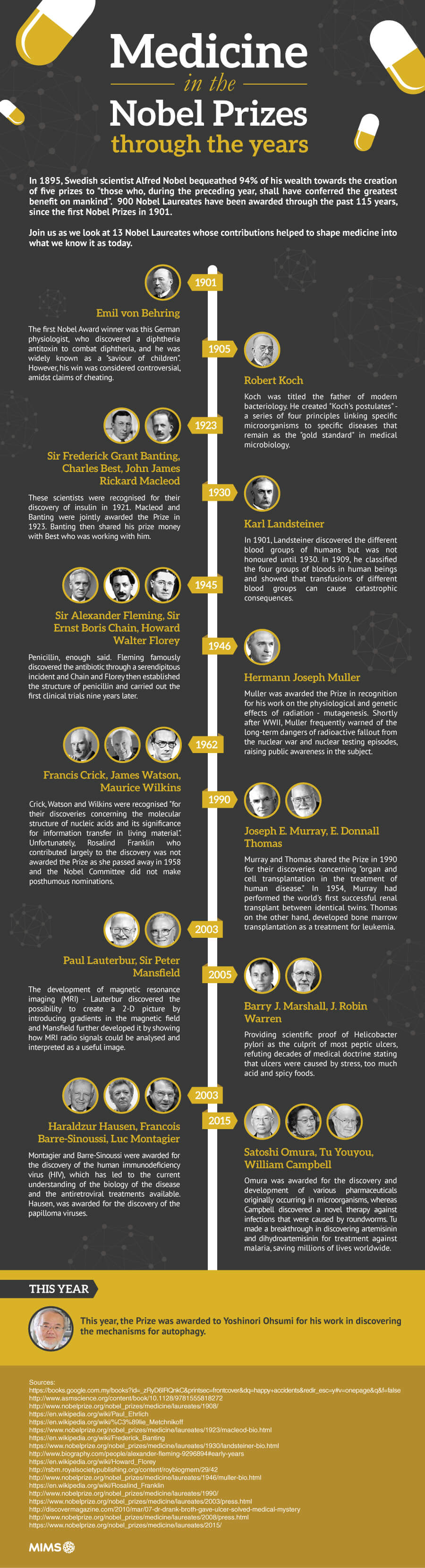 Medicine_in_the_Nobel_Prizes_through_the_years-infographic-plaza