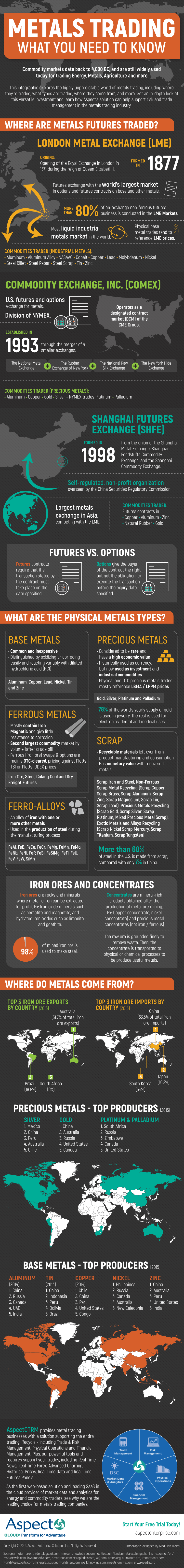 Metals-Trading-What-You-Need-to-Know-infographic-plaza