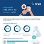 Millennials-attitudes-to-lending-market-infographic-plaza