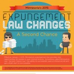 Minnesota_Expungement_Law-2015-infographic