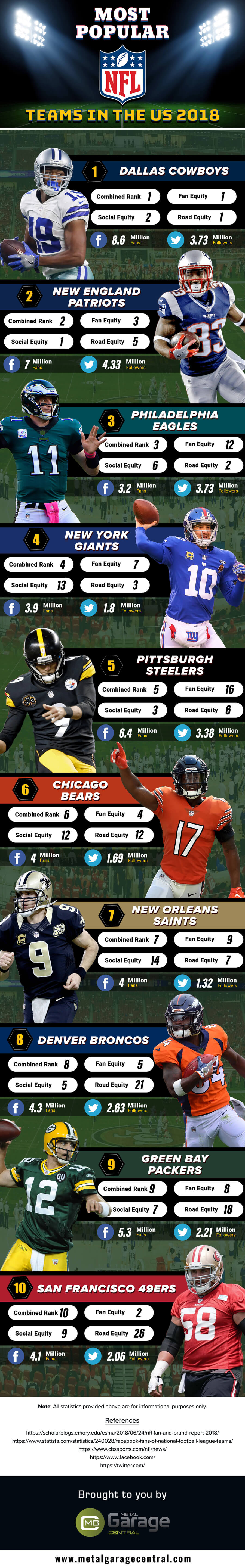 Most Popular NFL Teams in the US 2018