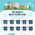 Most-Visited-Cities-in-the-World-infographic-plaza