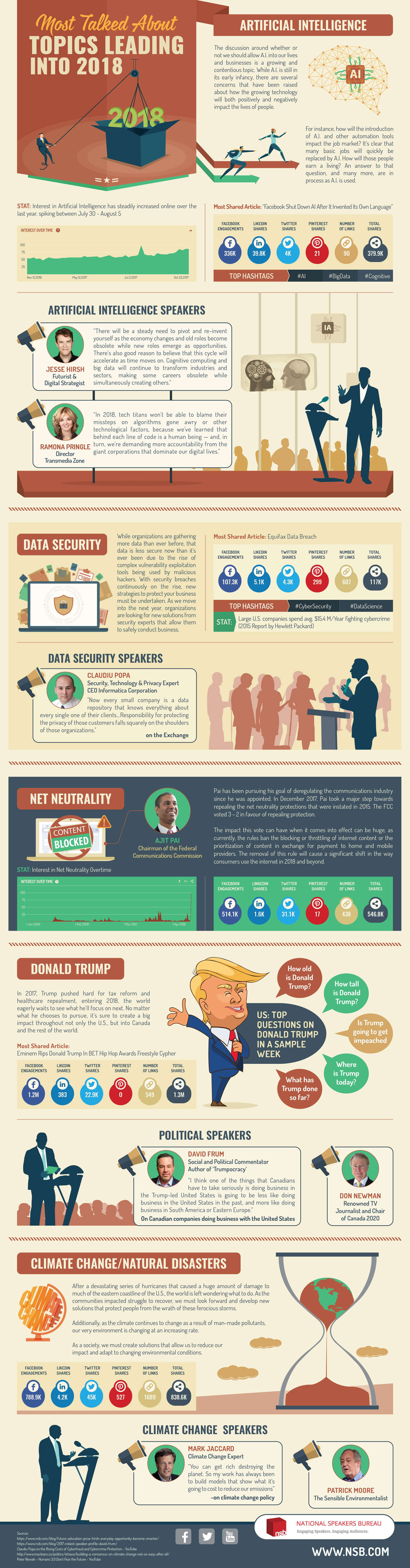 Most-talked-about-topics-leading-into-2018-infographic-plaza
