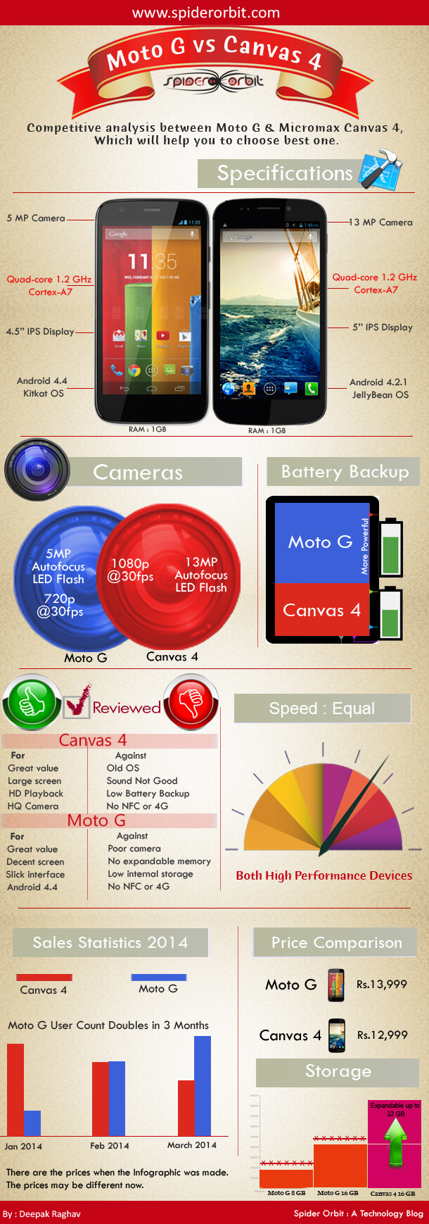 Moto-G-vs-Canvas-4-spiderorbit-infographic