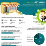 Multi-Channel-Retailing-Infographic