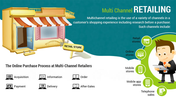 Multi-Channel-Retailing-thumb