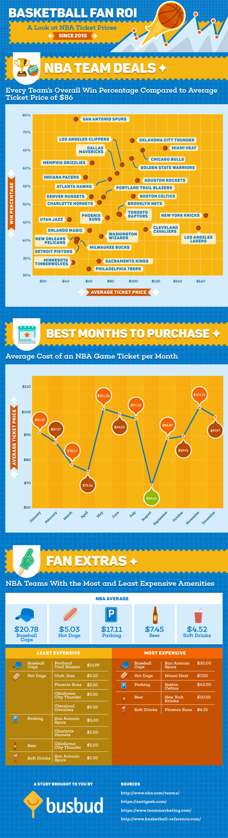 NBA-Fan-ROI-infographic-plaza