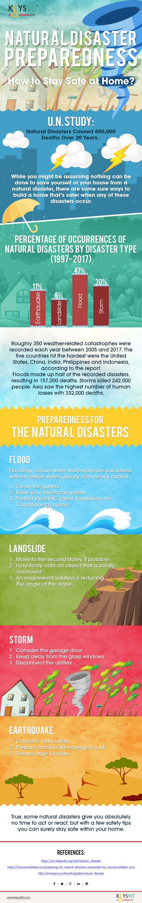 Natural Disaster Preparedness-infographic-plaza