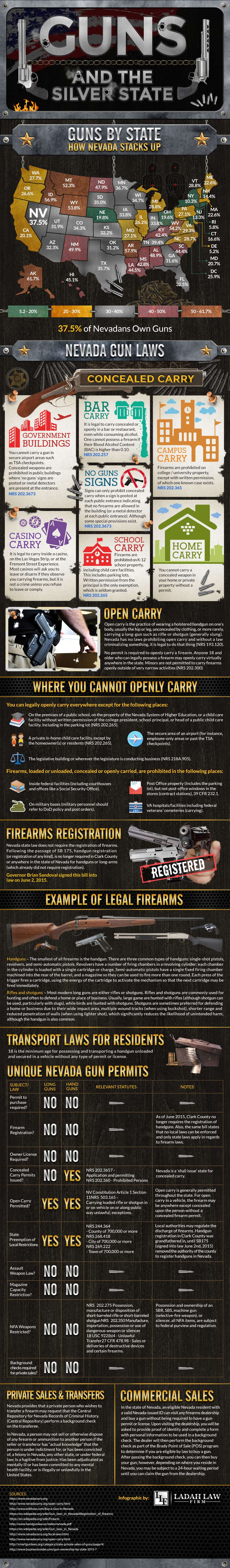 Nevada Gun Laws and Gun Ownership By State
