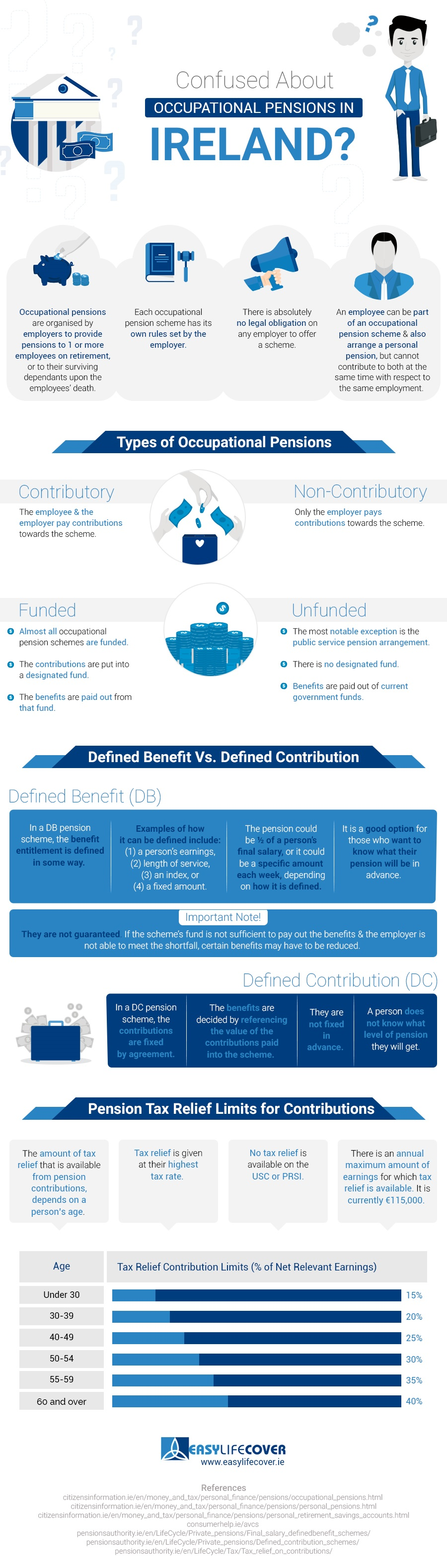 Occupational-Pensions-in-Ireland-Infographic-plaza