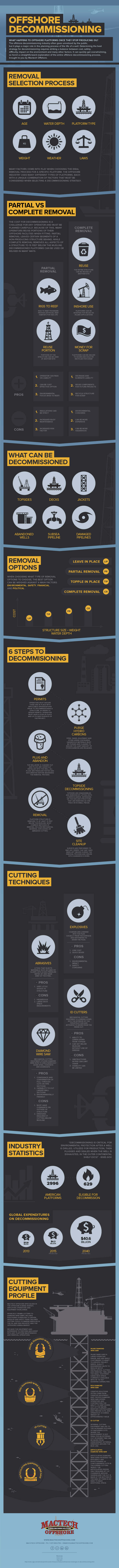 Offshore-Decommissioning-infographic