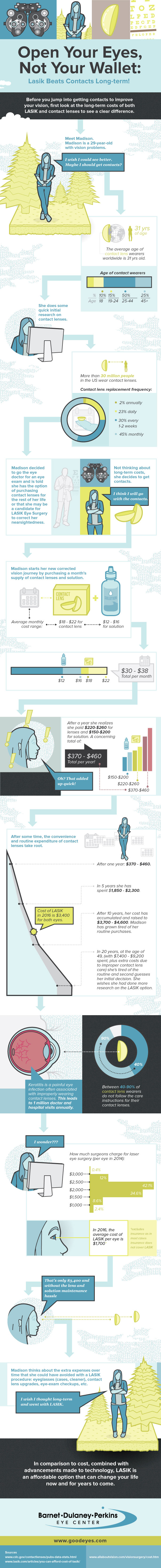Open-Your-Eyes-Not-Your-Wallet-LASIK-Beats-Contacts-Long-term-infographic-plaza