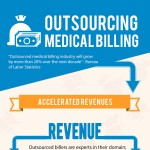 Outsource-Medical-Billing-infographic
