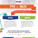 pte-vs-ielts-infographic-plaza