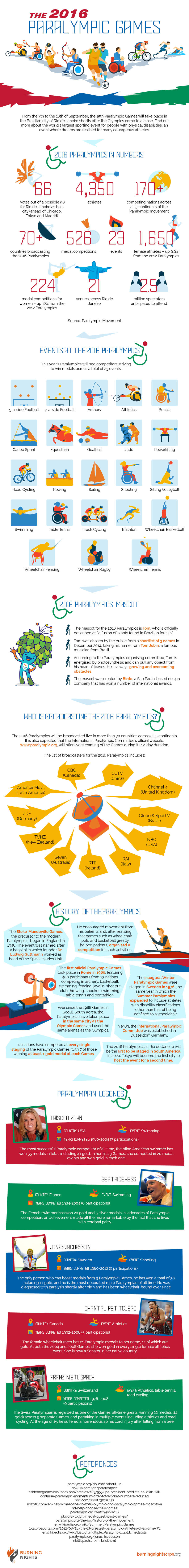 The 2016 Paralympic Games