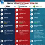 Performance-Testing-Tools-Comparison-infographic-plaza