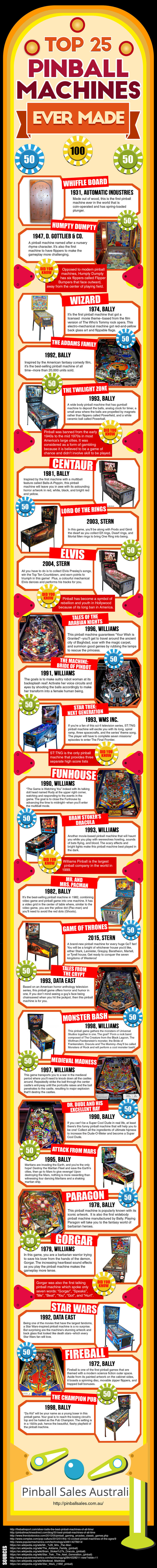 Top 25 Pinball Machines Ever Made