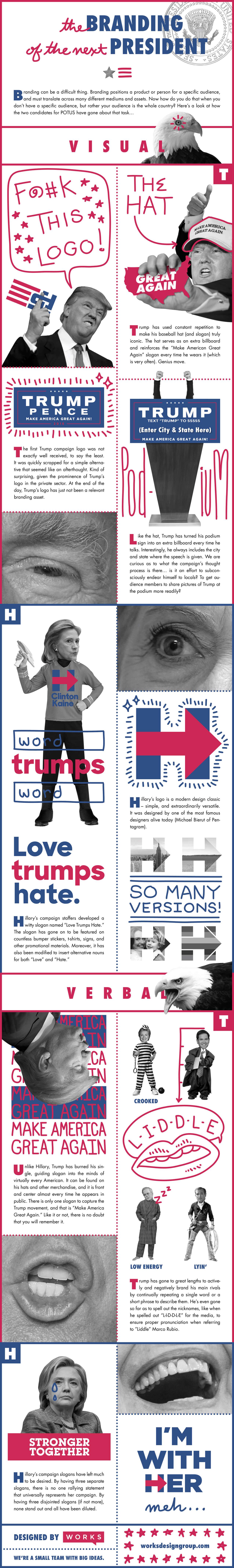 Presidential-branding-infographic-plaza