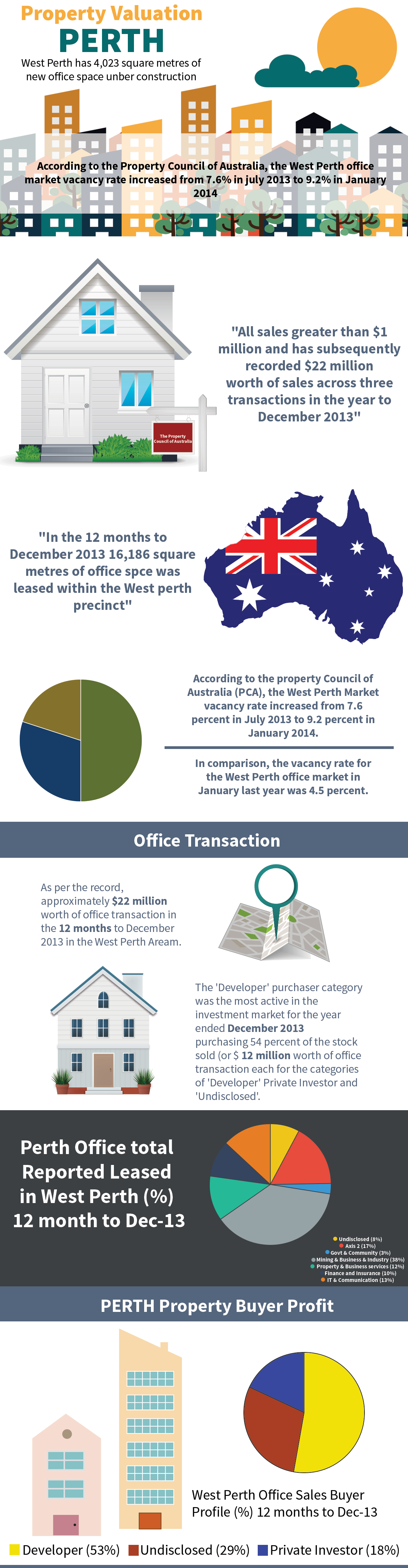 Perth Property Valuation