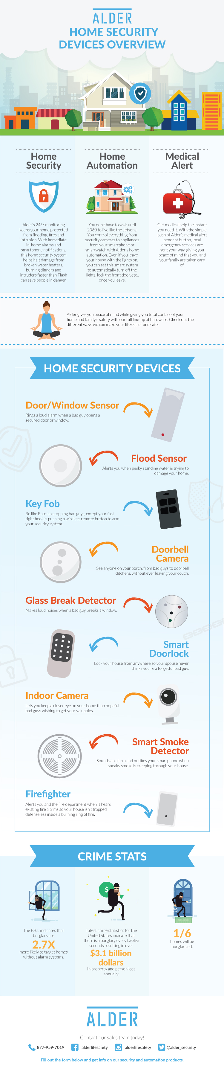 Protect Your Home with Home Security Devices