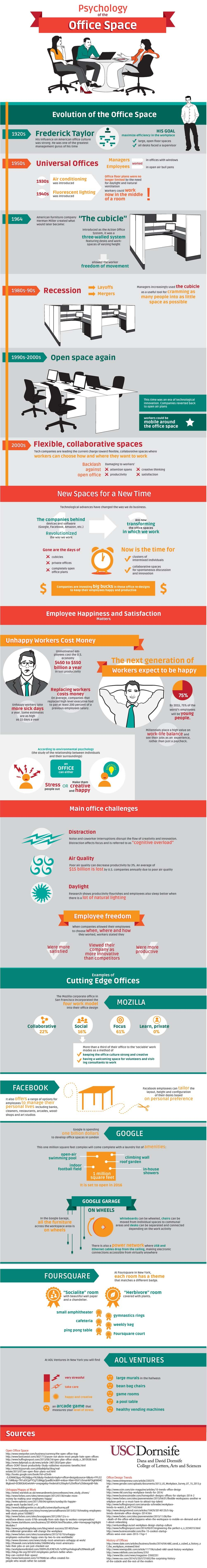 Psychology-Office-Space-infographic
