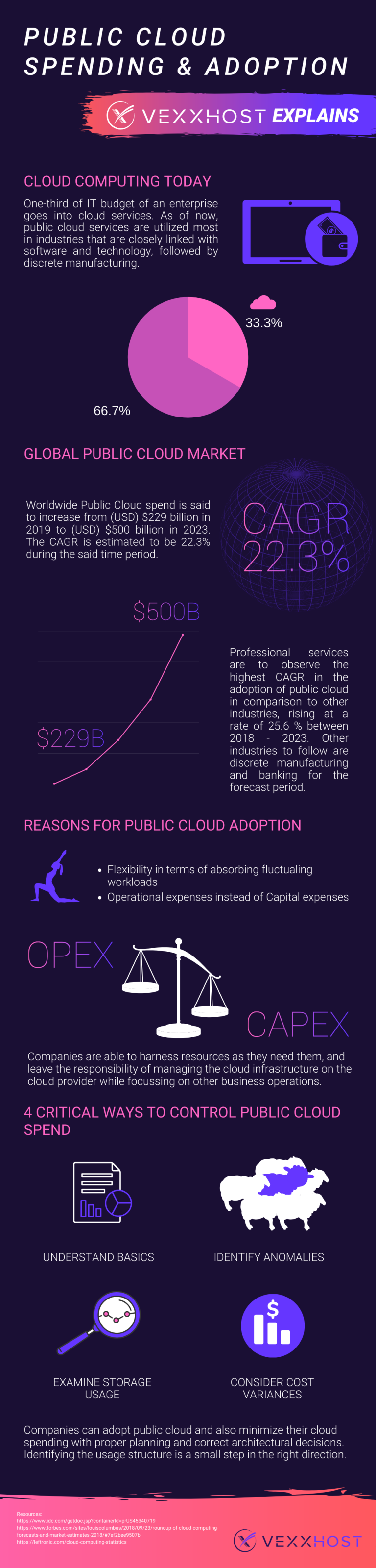 Public-Cloud-Spending-and-Adoption-infographic-plaza