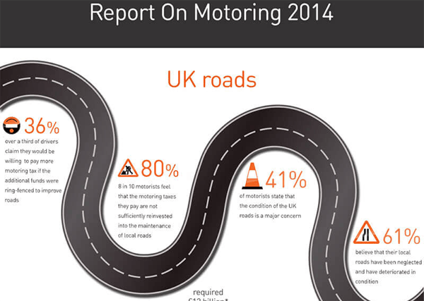 RAC - Motoring Report 2014-thumb