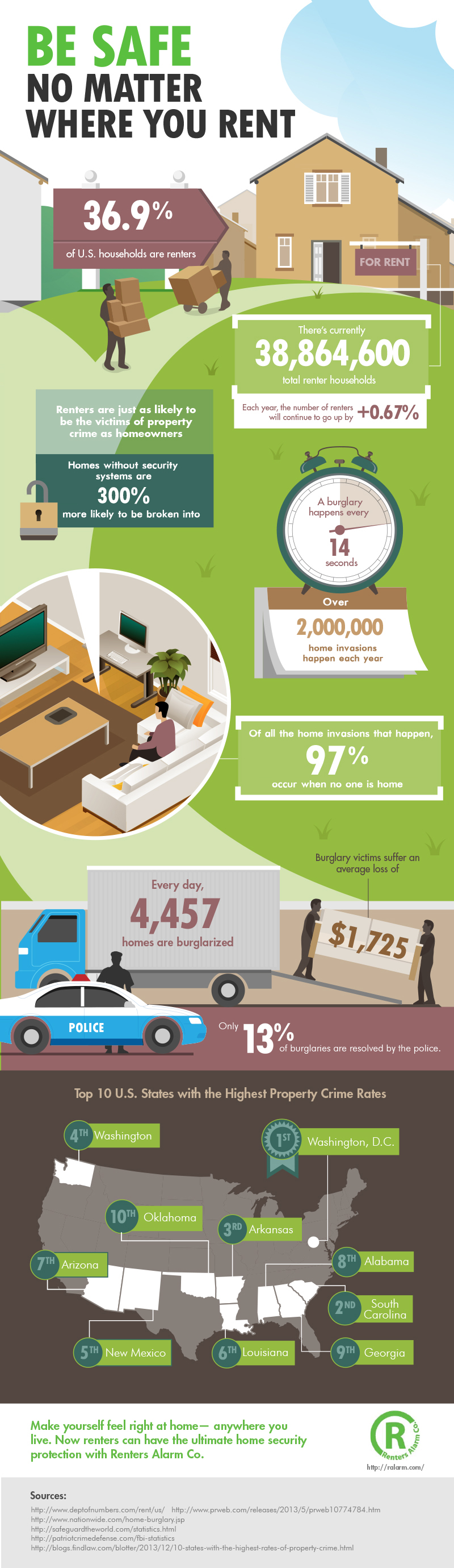 be-safe-no-matter-where-you-rent-infographic