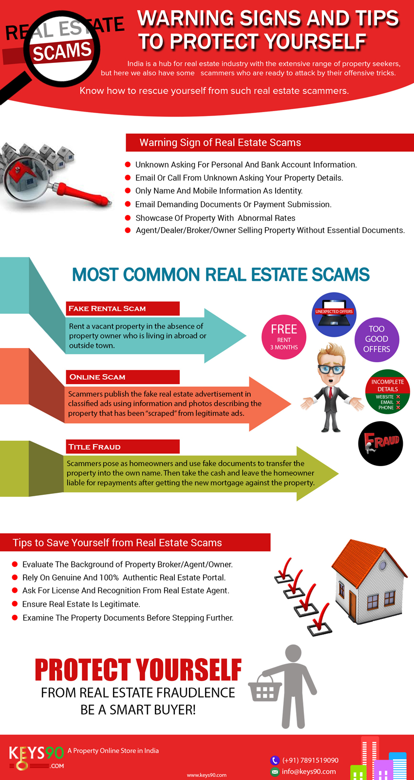 Real Estate Scams – Warning Signs and Tips