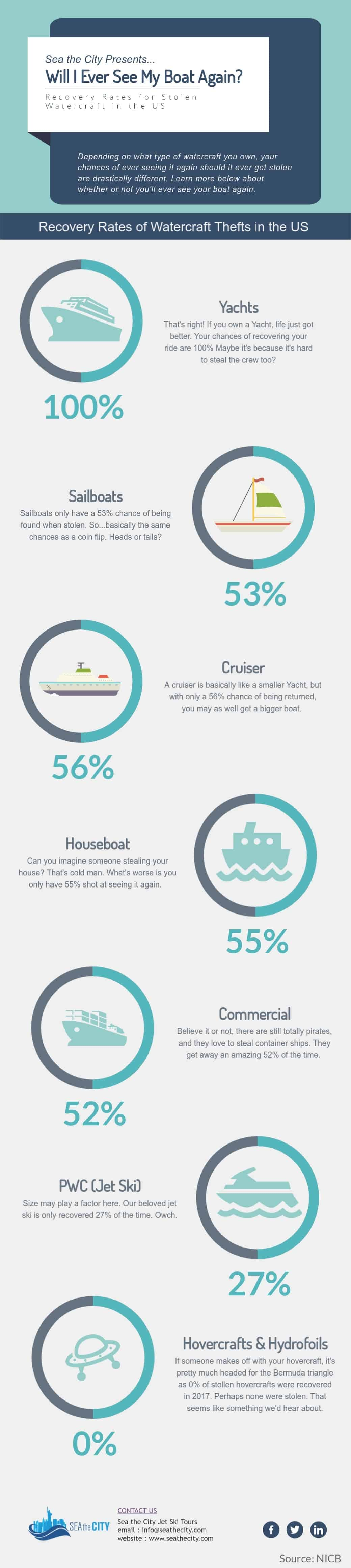 Recovery-Rate-of-Watercraft-Thefts-in-the-United-States-infographic-plaza