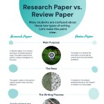 Research paper vs. Review paper-infographic-plaza