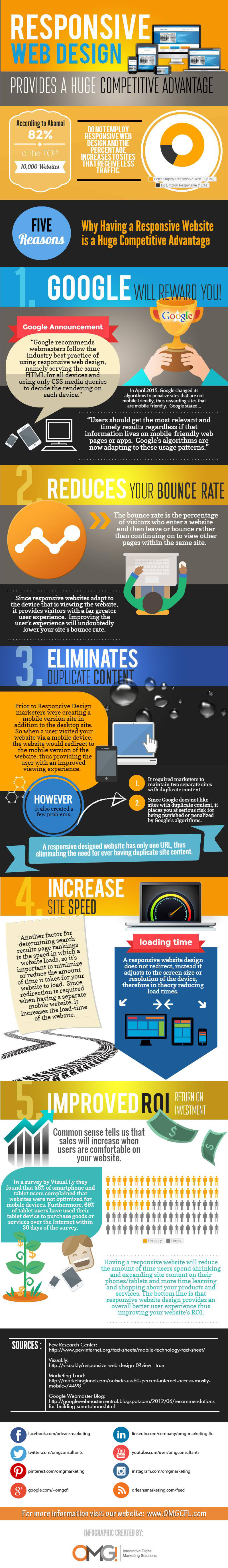 Responsive-Websites-Advantages-Infographic