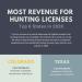 Revenue-per-State-2020-infographic-plaza