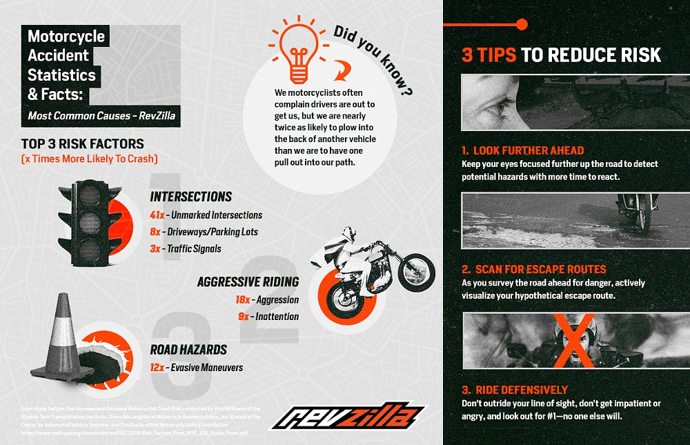 Revzilla-What_Virginia_Tech_Learned_About_How_And_Why_We_Crash_Our_Motorcycles-infographic-plaza