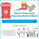 Risks-of-Improperly-Disposing-Medical-Waste-animated-infographic