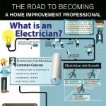 Road-to-becoming-a-home-improvment-professional-Infographic-plaza