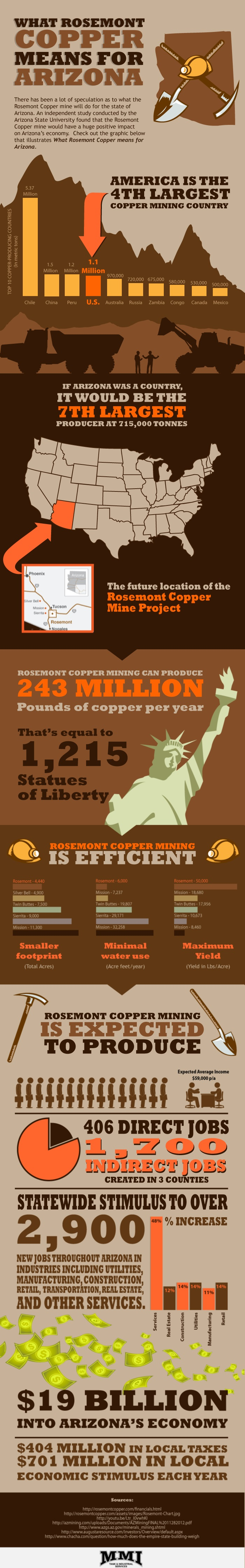 Rosemont-Copper-Mine-infographic