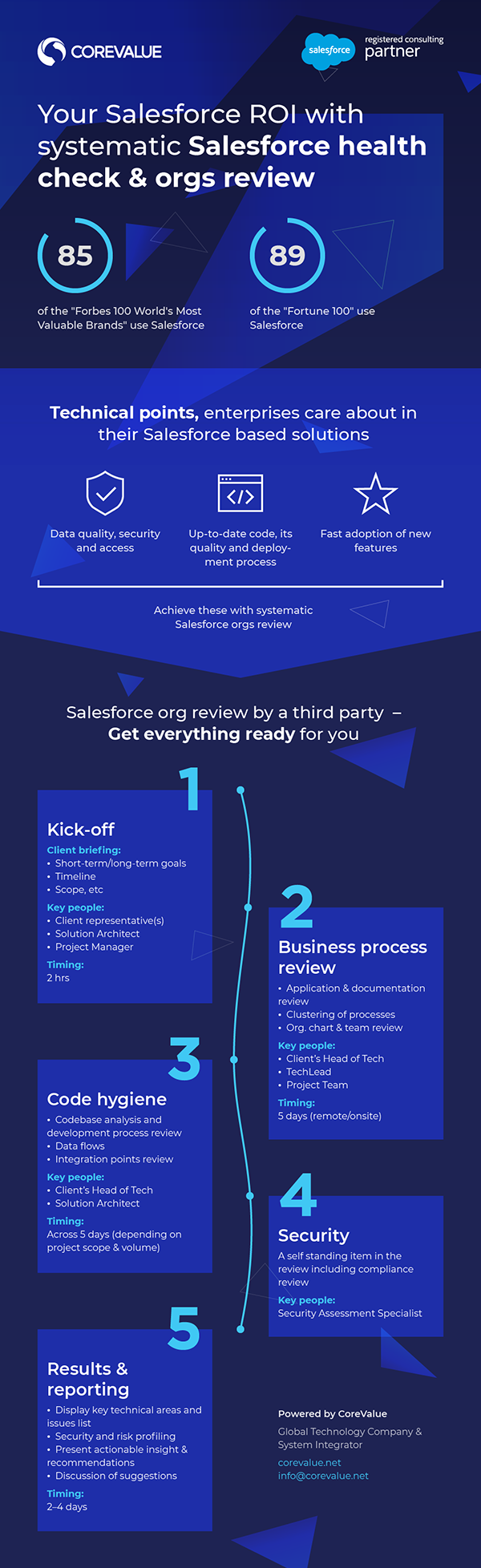 Your Salesforce ROI with systematic Salesforce health check and review
